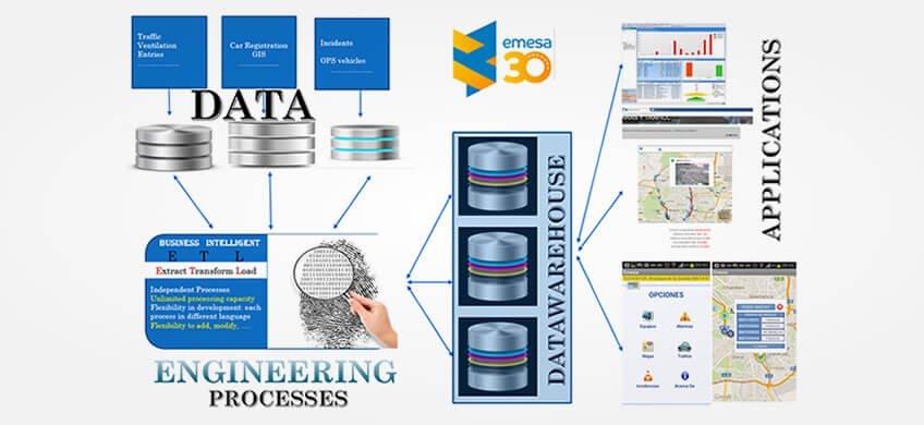 Big Data maintenance infrastructures